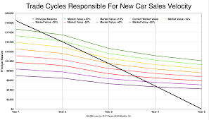 Car Trade Value Chart The Perfect Storm Hits Used Car Values The Foundation Of