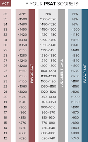 Sat And Act Comparison Chart 2019 Amd And Intel Comparison