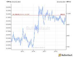 Gold Bullion Price Chart Uk Uk Gold Price At 6 Month High Bullion Directory