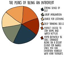 Introvert Chart Humorous Charts And Graphs Show What Being An Introvert Is