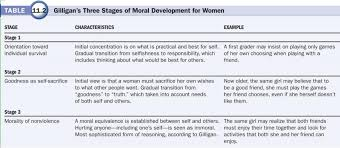 Carol Gilligan Moral Development Theory Chart Carol Gilligan Theory Of Moral Development Google Search