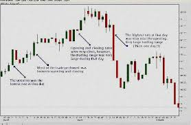 Commitment Of Traders Charts Trader On Chart