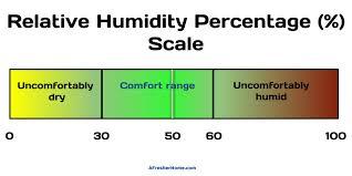 Household Humidity Chart What Humidity Should I Set My Dehumidifier To