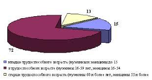 Реферат Миграции населения ru Рис 2 Возрастная структура мигрантов внутри Российской Федерации 2001 г %