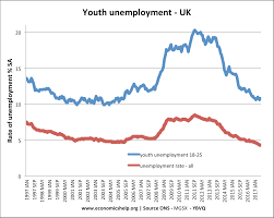 Reasons For Youth Unemployment Economics Help