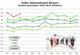 Hamad International Airport Opening Signals Start Of New Era