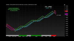 Volume Trading With Renko Chart Super Robotrader