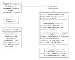 Производство таможенного обложения понятие структура стадии В ходе выпуска товара завершающей стадии производства таможенного оформления таможенный орган проверяет документы и сведения