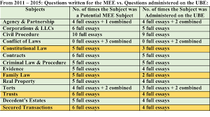 the evolution of the multistate essay exam why family law be chartmee
