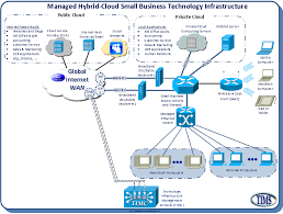 technology infrastructure management services cloud computing hybrid network example at Hybrid Network Diagram