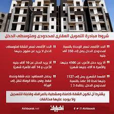 "Akhbarak บนทวิตเตอร์: ""شروط مبادرة التمويل العقارى لمحدودى ومتوسطى الدخل… """
