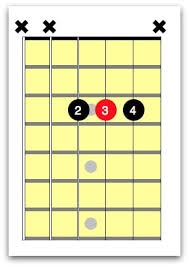 A Sharp Guitar Chord Chart A Guitar Chord Easy Ways To Play This Essential Chord