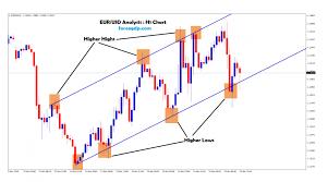 Forex Depth Chart Eur Usd Market Depth Archives Forex Gdp