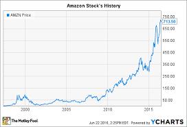 Amazon Stocks History The Importance Of Patience Nasdaq