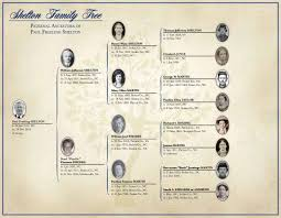 Chart Narrative Examples Genealogy Services Products Ancestryprogenealogists