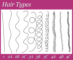 Natural Curl Pattern Classy Determining My Hair Type Based On Curl Pattern
