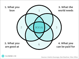 Example Of Venn Diagram In English The Truth About Ikigai Definitions Diagrams Myths Sloww