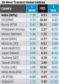 Dollar Rupee Chart Nifty Gains Nifty Tops One Year Returns Chart On Poll Rally