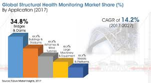 Structural Health Monitoring Development Of Innovative Technologies To Increase The Sales