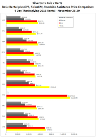 Silvercar Compared With Avis And Hertz 20 Big Differences