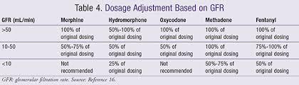 Renal Dosing Chart Opioid Dosing In Renal And Hepatic Impairment