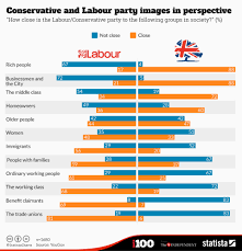 Labour Chart Chart Conservative And Labour Party Images In Perspective