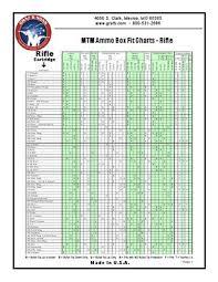 Mtm Ammo Box Fit Charts By Graf Sons Inc Issuu