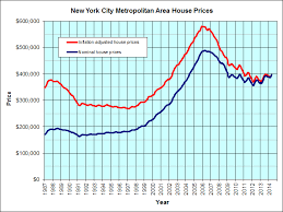 New York Housing Prices Chart New York City Housing Graph Jps Real Estate Charts