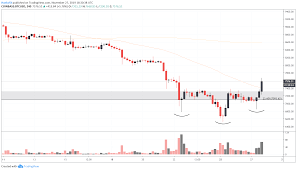 Au Price Chart Bitcoin Price Chart Turns Bullish What Does This Mean For