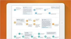 Customer Journeys How To Leverage Technology To Keep Customers