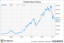 Chipotle Stock Quote