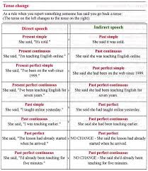 Reported Speech Reported Speech English Grammar Rules