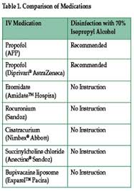 Diprivan Dosage Chart Reader Raises Two Propofol Concerns Anesthesia Patient