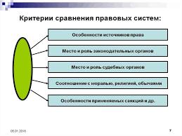 Понятие правовой и основные признаки правовой системы online  7