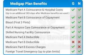 Medigap Plan G Vs Medigap Plan N Comparison All About