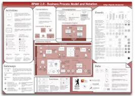 Simple Process Map Process Mapping A Simple Guide Gluu Process Management