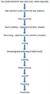 Investment Casting Schematic Flow Chart Of The Investment Casting Products