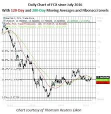 Fcx Stock Quote Gorgeous Fcx Stock Quote Together With Stock Dives On Weak Earnings Woes For