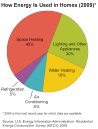 Pie Chart Of Energy Sources In Us Pie Chart How Energy Is Used In Homes Space Heating 41