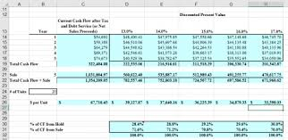 Cash Flow Model Excel Excel For Real Estate Analysis