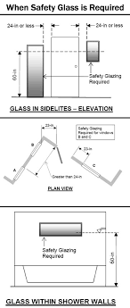 when to use tempered safety glass