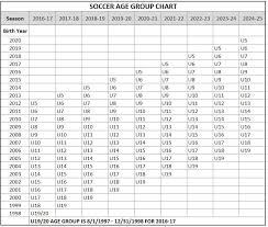 Us Youth Soccer Birth Year Chart Us Youth Soccer Player Information