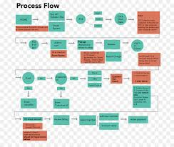 Process Flow Diagram Flowchart Anatomical Map Of Toothache
