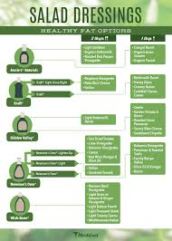 Medifast Green Conversion Chart Best Salad Dressings To Use On Medifast Medifast Weight