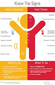Heat Exhaustion Heat Stroke Chart Heat Exhaustion V Heat Stroke Exhaustion Symptoms Signs