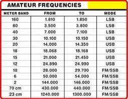 Hf Radio Frequency Chart Cb Frequency Chart Saferbrowser Yahoo Image Search Results