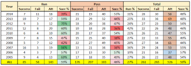 2 Point Conversion Chart Golden Ratio Drives Footballs Point After Conversion Strategy