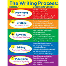 essay on writing process essay about writing process process essay writing activities writing
