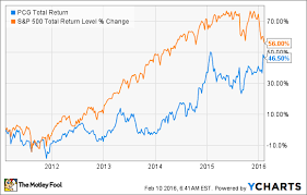 3 Reasons Pg E Corporations Stock Could Fall The Motley Fool