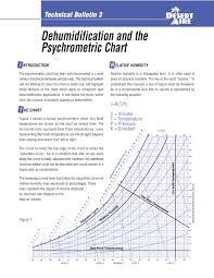 How To Use Humidity Chart Dehumidification And The Psychrometric Chart Application